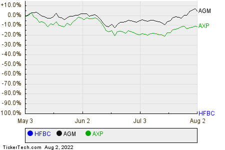 HFBC,AGM,AXP Relative Performance Chart
