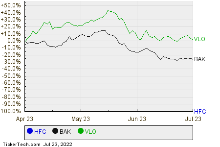 HFC,BAK,VLO Relative Performance Chart