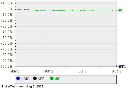 HGIC,NFP,MIG Relative Performance Chart