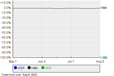 HGR,HMA,HNT Relative Performance Chart
