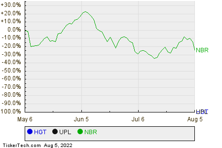 HGT,UPL,NBR Relative Performance Chart