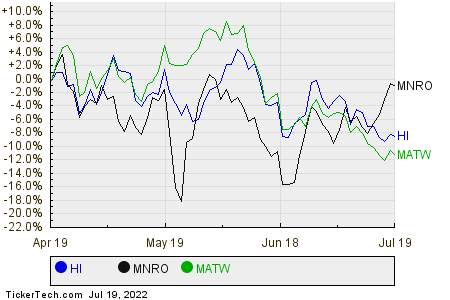 HI,MNRO,MATW Relative Performance Chart