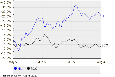 HIL,BCO Relative Performance Chart