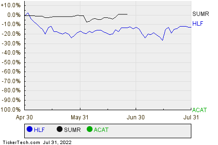 HLF,SUMR,ACAT Relative Performance Chart