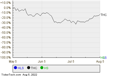 HLS,THC,HS Relative Performance Chart