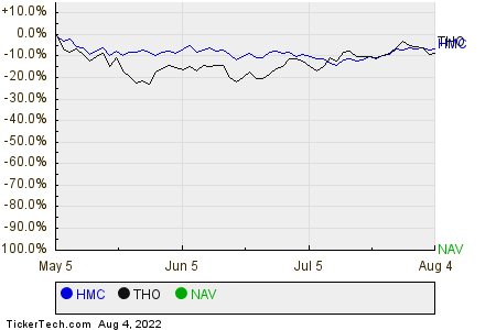 HMC,THO,NAV Relative Performance Chart