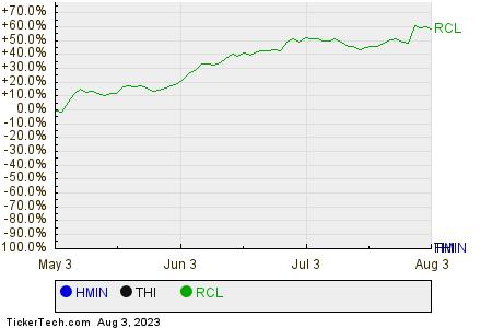 HMIN,THI,RCL Relative Performance Chart