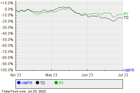 HMPR,TD,RY Relative Performance Chart