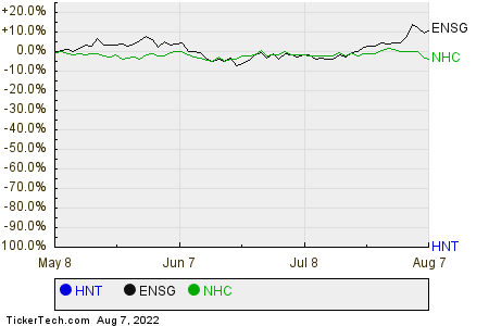 HNT,ENSG,NHC Relative Performance Chart