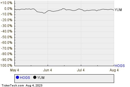 HOGS,YUM Relative Performance Chart