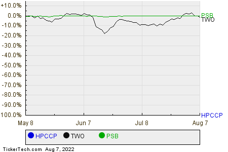 HPCCP,TWO,PSB Relative Performance Chart