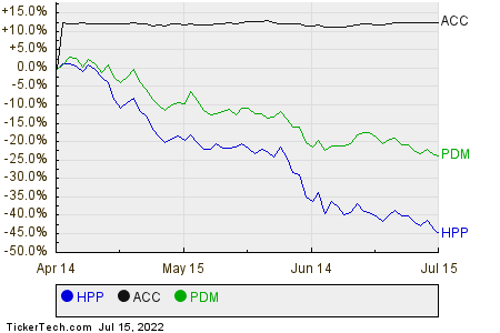 HPP,ACC,PDM Relative Performance Chart