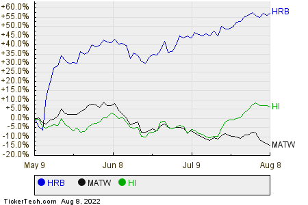 HRB,MATW,HI Relative Performance Chart