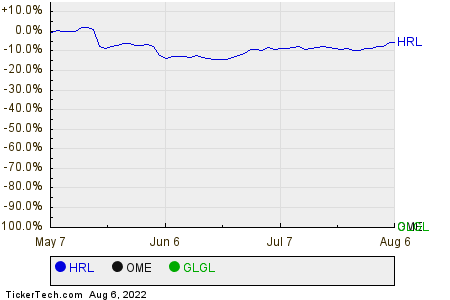 HRL,OME,GLGL Relative Performance Chart