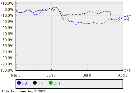 HST,HR,DFT Relative Performance Chart