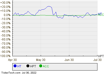 HT,HPT,ACC Relative Performance Chart