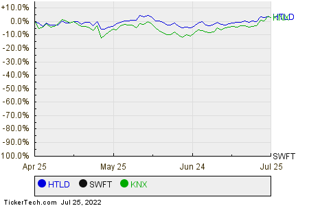 HTLD,SWFT,KNX Relative Performance Chart