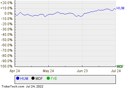 HUM,MDF,FVE Relative Performance Chart