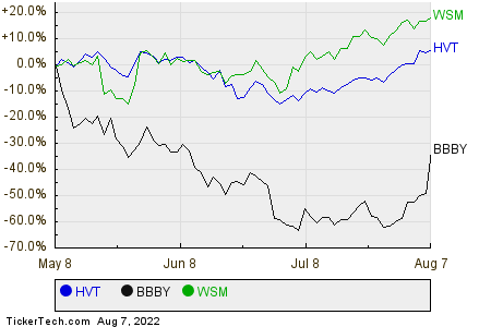 HVT,BBBY,WSM Relative Performance Chart