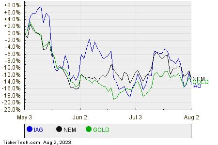 IAG,NEM,GOLD Relative Performance Chart