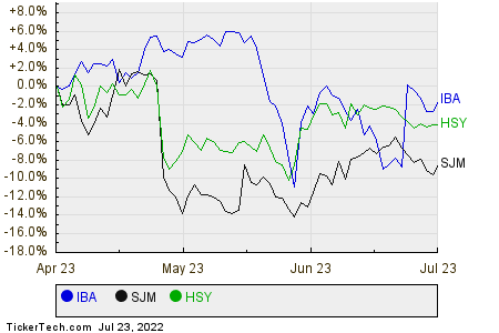 IBA,SJM,HSY Relative Performance Chart