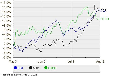 IBM,ADP,CTSH Relative Performance Chart