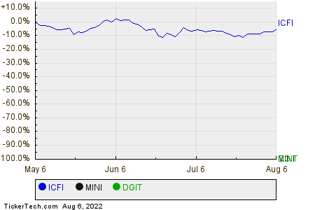 ICFI,MINI,DGIT Relative Performance Chart