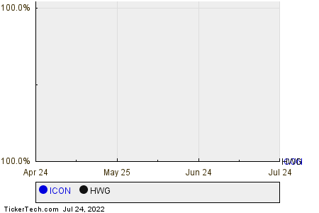ICON,HWG Relative Performance Chart