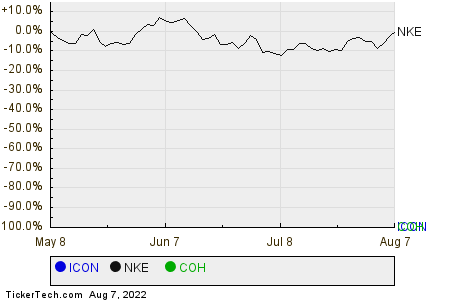 ICON,NKE,COH Relative Performance Chart
