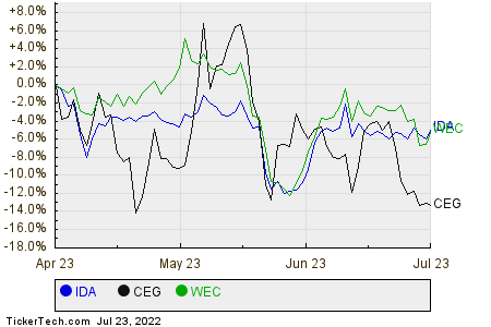 IDA,CEG,WEC Relative Performance Chart
