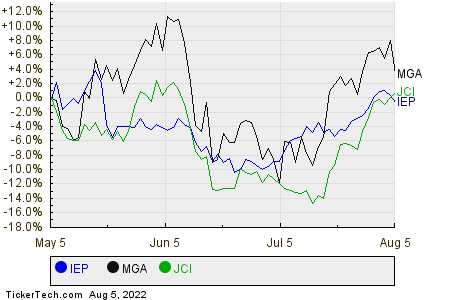 IEP,MGA,JCI Relative Performance Chart