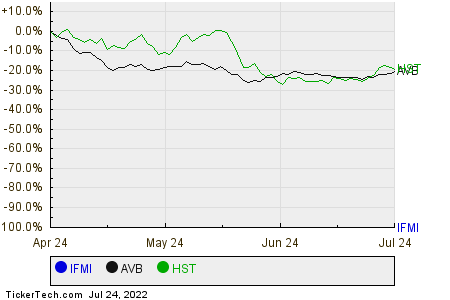 IFMI,AVB,HST Relative Performance Chart