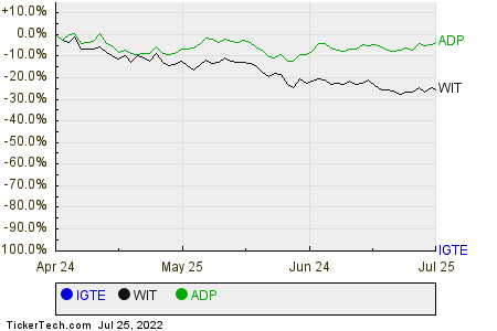 IGTE,WIT,ADP Relative Performance Chart