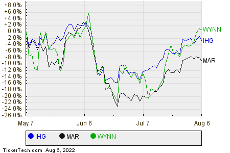 IHG,MAR,WYNN Relative Performance Chart
