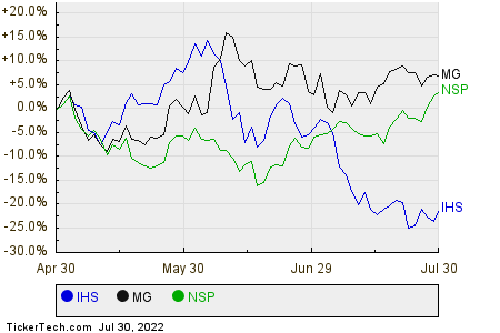 IHS,MG,NSP Relative Performance Chart