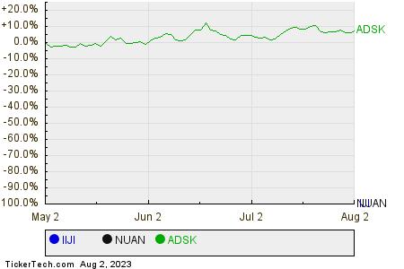 IIJI,NUAN,ADSK Relative Performance Chart