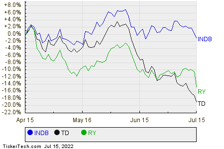 INDB,TD,RY Relative Performance Chart