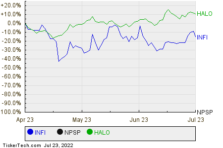 INFI,NPSP,HALO Relative Performance Chart