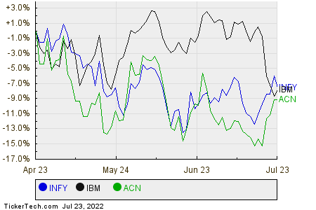 INFY,IBM,ACN Relative Performance Chart