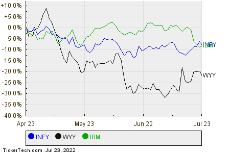 INFY,WYY,IBM Relative Performance Chart