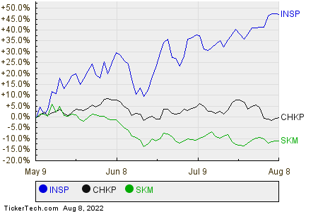 INSP,CHKP,SKM Relative Performance Chart