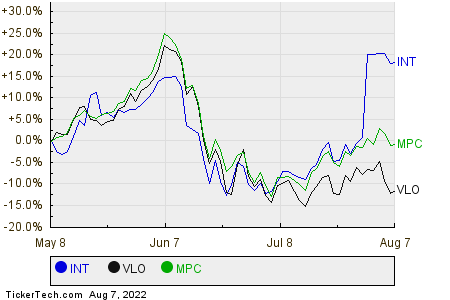 INT,VLO,MPC Relative Performance Chart