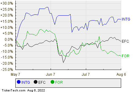 INTG,EFC,FOR Relative Performance Chart