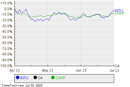 INTU,CA,CHKP Relative Performance Chart