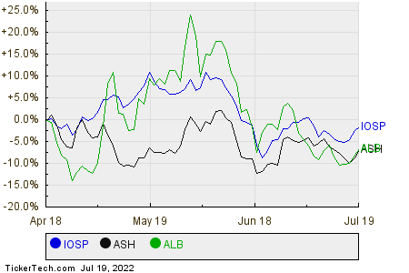 IOSP,ASH,ALB Relative Performance Chart