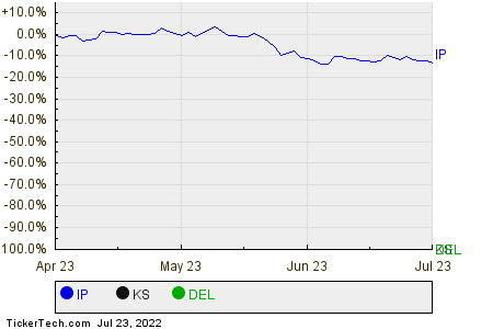 IP,KS,DEL Relative Performance Chart
