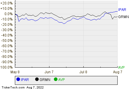 IPAR,GRMN,AVP Relative Performance Chart