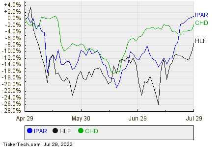 IPAR,HLF,CHD Relative Performance Chart