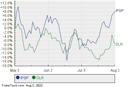 IPGP,DLR Relative Performance Chart