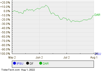 IPSU,DF,DAR Relative Performance Chart